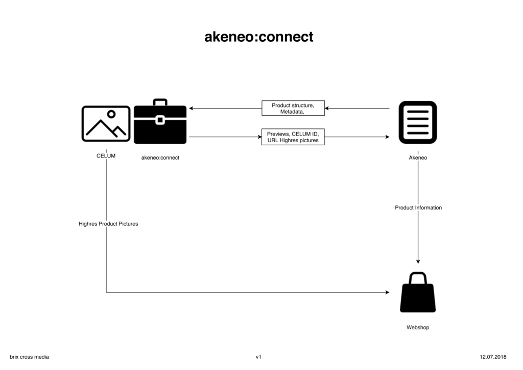 Akeneo:connect diagram